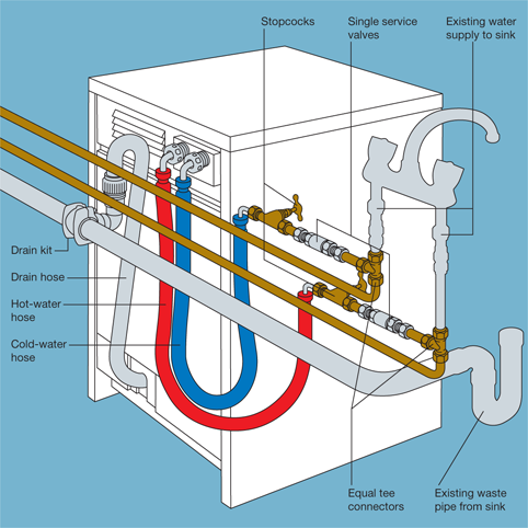 Plumbing in a washing machine