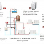 central heating control system