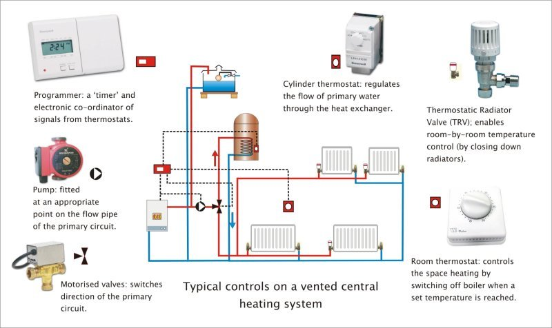 commissioning a central heating system