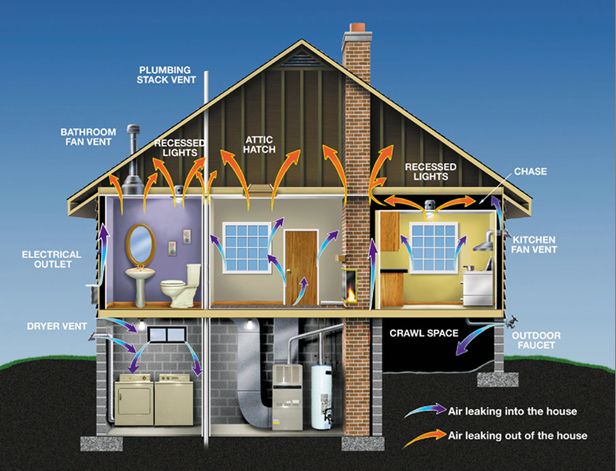 Diy insulation tips - Advice on insulating your home ...