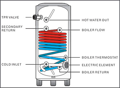 How To Install A Central Heating Cylinder