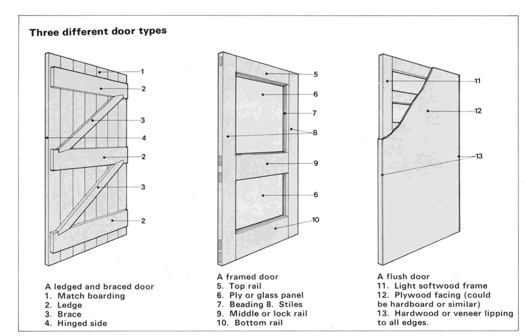 Doors type pantry doors with glass sans soucie 01 s les for Types of doors