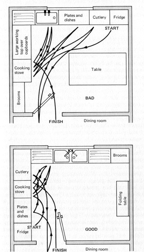 Good and Bad Kitchen Layout