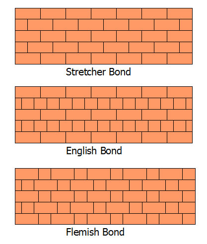Building a brick wall for Brick types and styles