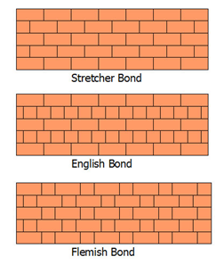 types-of-brick-bonds